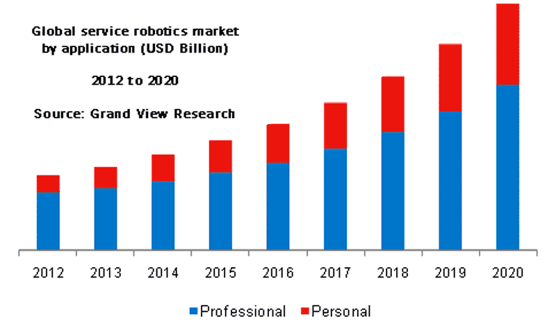 Global Service Robotics Market by Application (Billions US Dollars) - Grand View Research