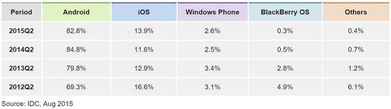 Worldwide Smartphone Marketshare by OS - Q2 2015, Q2 2013, Q2 2014 and Q2 2015 - IDC