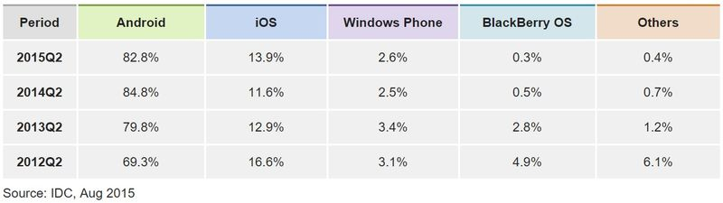 Worldwide Smartphone Marketshare by OS - Q2 2015, Q2 2013, Q2 2014 and Q2 2015 - IDC