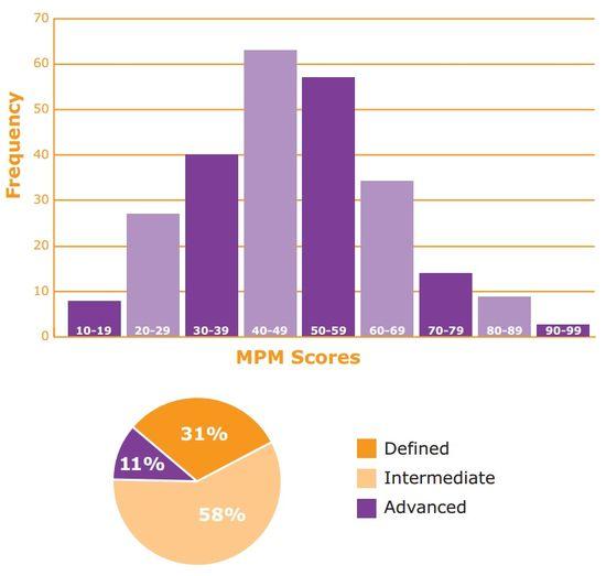 Three States of MPM Sophistication and MPM Scores = Mark Jeffrey