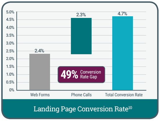 Landing Page Conversion Rates Adjusted For Phone Calls - DialogTech