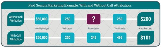 Paid Search Marketing Example -- With and Without Call Attribution