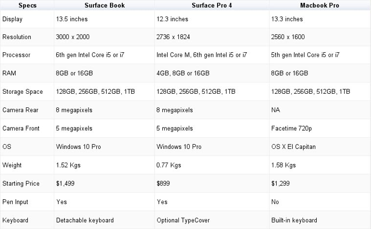 Technical Specifications - MS Surface Book vs Surface Pro 4 vs Apple Macbook Pro