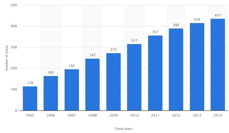 Number of Apple Retail Stores Worldwide by Fiscal Year - 2005 Through 2014 - Statista