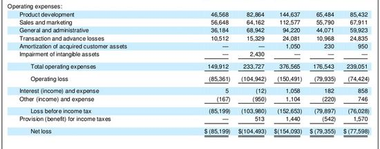 Square Inc = Consolidated Statement of Operations Data - Yrs Ending December 31 for the Years 2012-2014 and Six Months Ending June 30, 2015 2