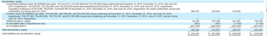 Square Inc - Consolidated Balance Sheets - Full Yrs Ending December 31, 2013 and 2014 and Six Months Ending June 30, 2015 2