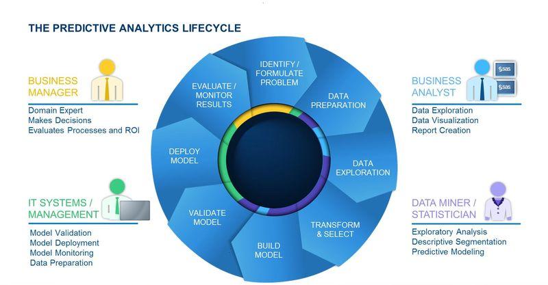The Predictive Analytics Lifecycle