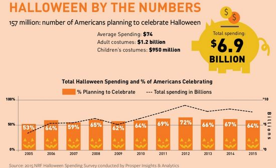Halloween By The Numbers By Year -= 2005 through 2015 - NRF