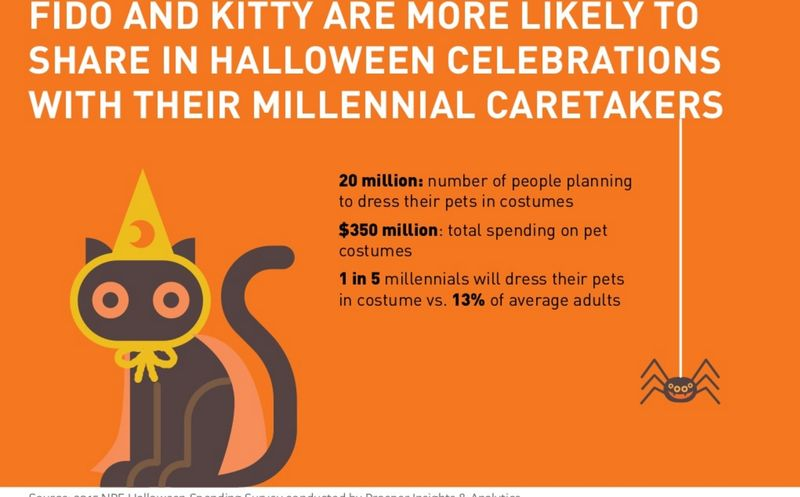 Fido and Kitty Are More Likely To Share in Halloween Celebrations With Their Millennial Caretakers