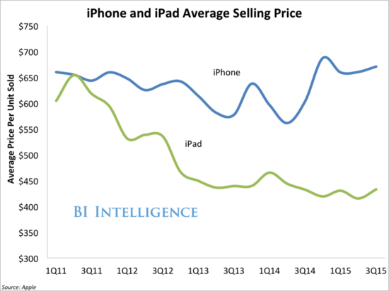 Apple - iPhone and iPad Average Selling Price by Quarter - Q1 2011 Through Q3 2015