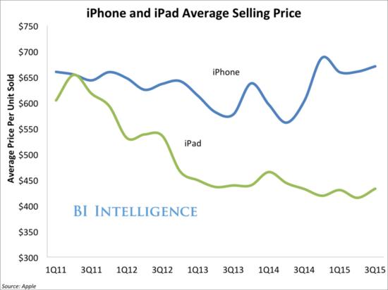 Apple - iPhone and iPad Average Selling Price by Quarter - Q1 2011 Through Q3 2015