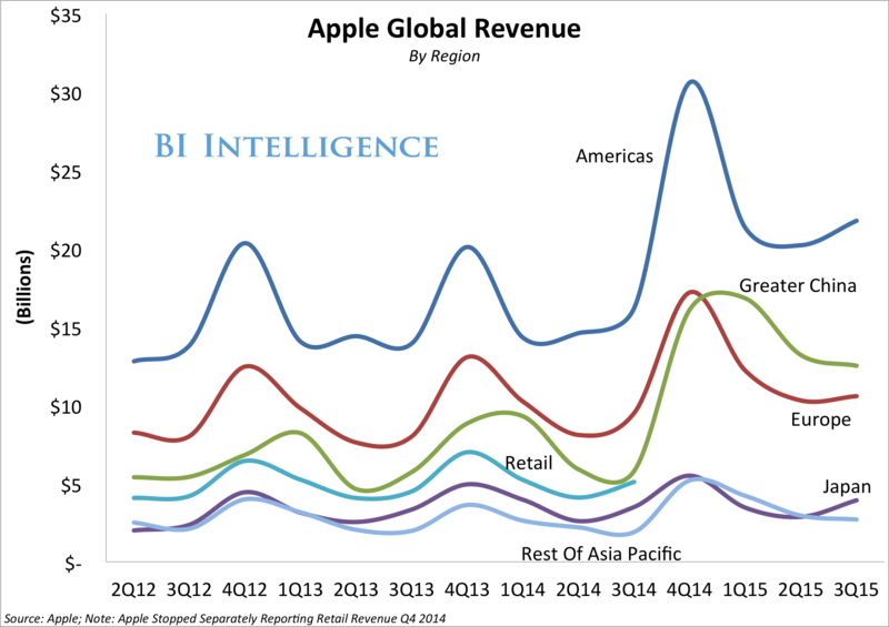 Apple - Global Revenue by Region by Quarter in Billions of Dollars - Q2 2012 Through Q3 2015