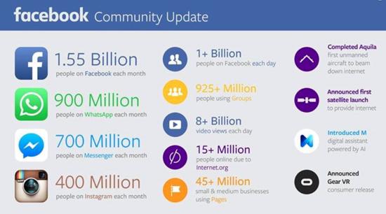 Facebook Community Update for Q3 2015