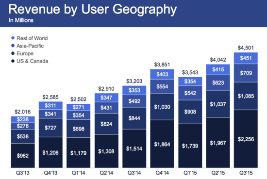 Facebook - Revenue By User Geography by Quarter in Millions Dollars - Q3 2013 Through Q3 2015