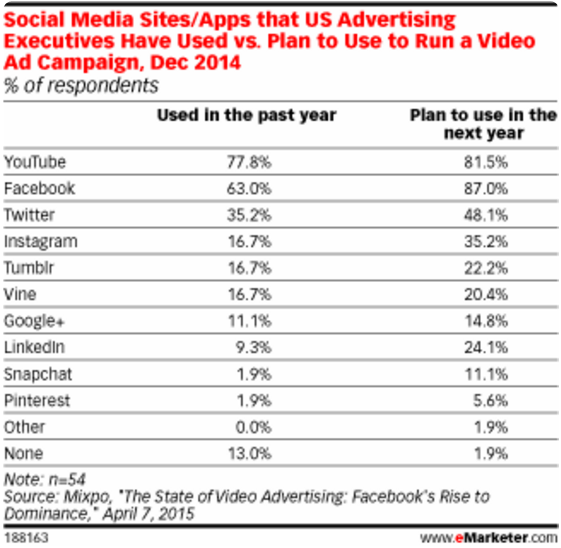 Social Media Sites or Apps that US Ad Executives Have Used vs Plan to Use to Run a Video Ad Campaign, Dec 2014 - 'The State of Video Advertising -- Facebook's Rise to Dominance' - eMarketer - April 7, 2015