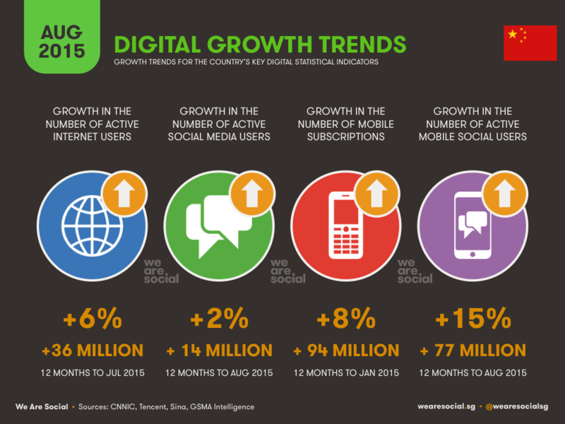 Digital Growth Trends in China - WereSocial - August 2015