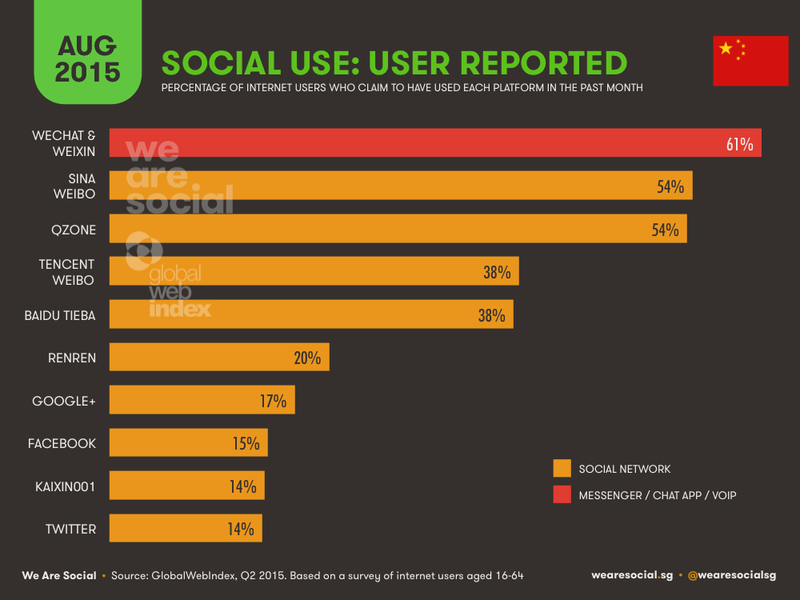 Social Use User Reported in China - WereSocial - August 2015