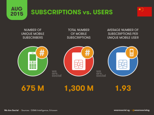 Subscriptions vs Users in China - WereSocial - August 2015