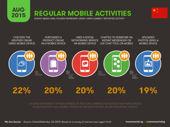 Regular Mobile Activities in China - WereSocial - August 2015