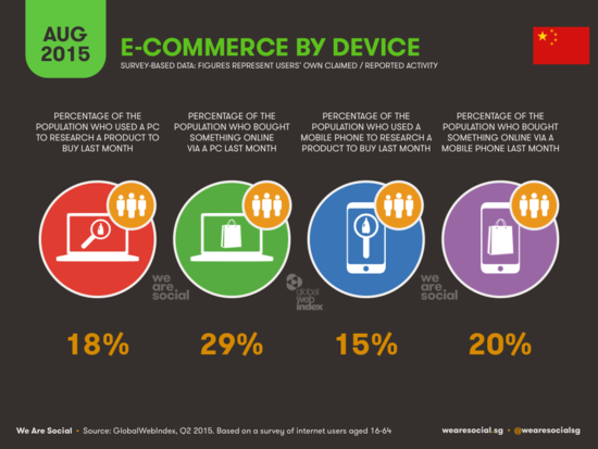 ECommerce By Device in China - WereSocial - August 2015