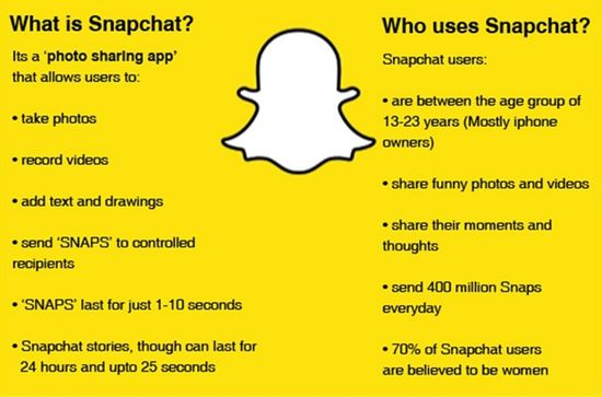 What is snapchat and who uses it
