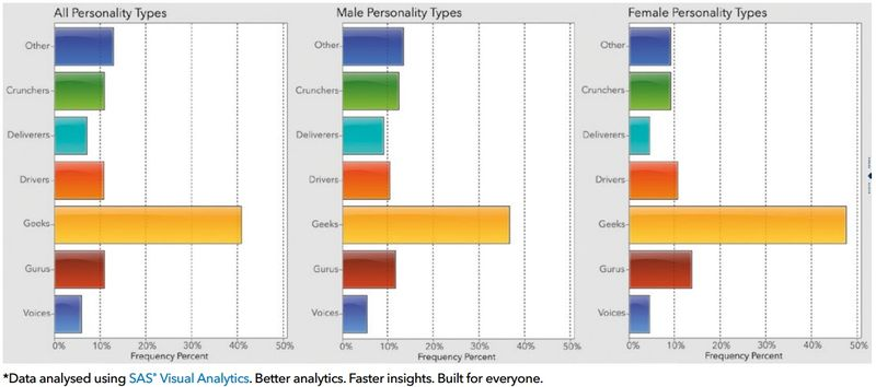 Distribution of Personality Types in SAS Survey Sample