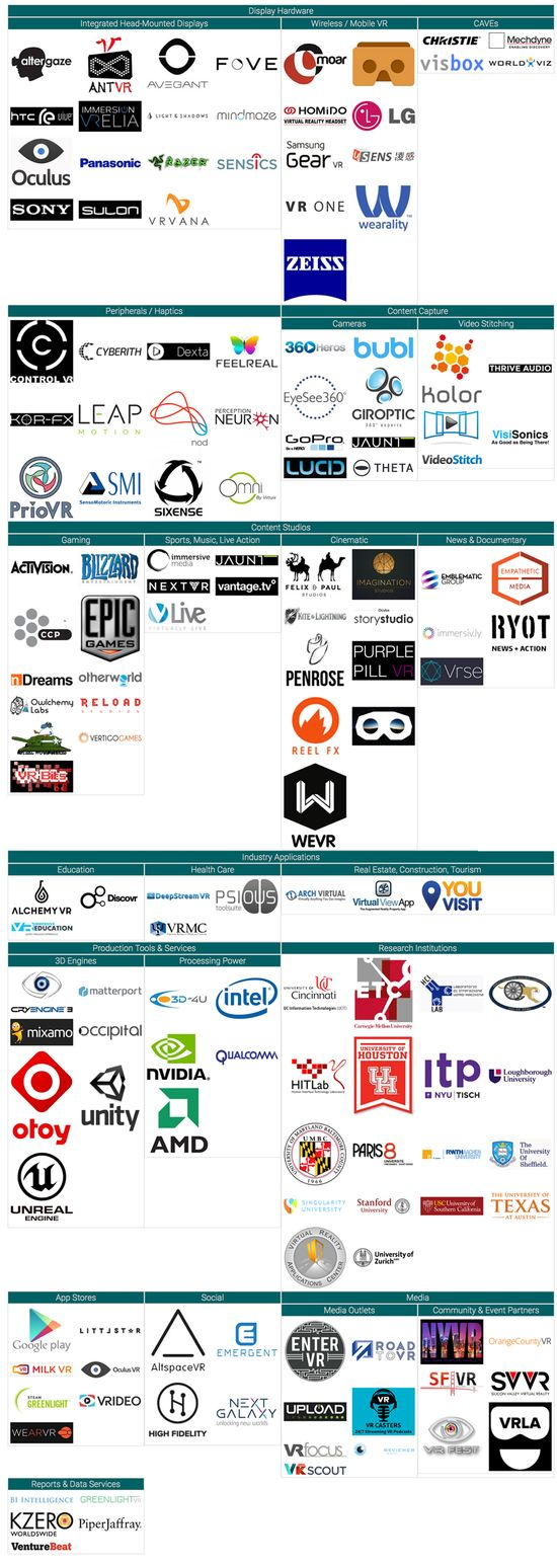 2015 Virtual Reality Ecosystem Map