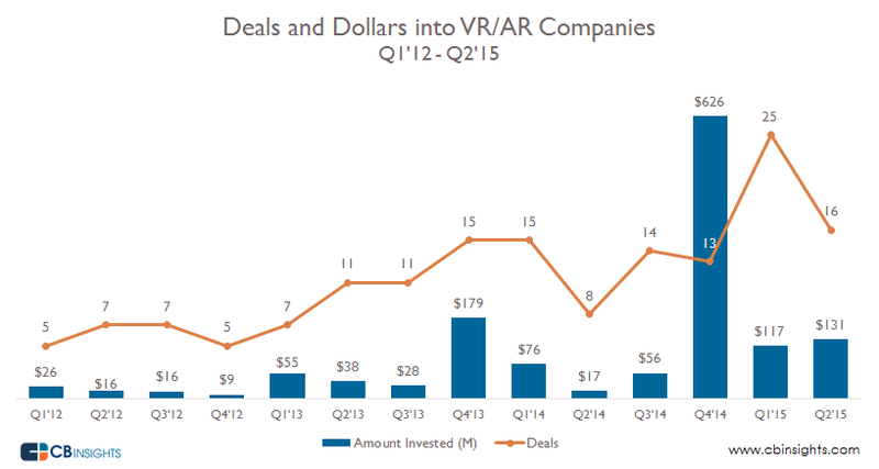 Investments in AR-VR in Billions of US Dollars (Q1 2012 Through Q1 2015)
