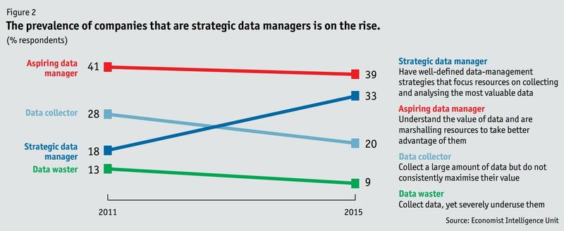 The prevalence of companies that are strategic data managers is on the rise - Big Data Evolution - SAS and The Economist