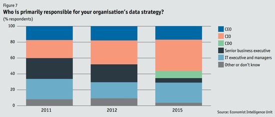 Who is primarily responsible for your organization's data stategy - Big Data Evolution - SAS and The Economist