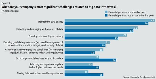 What are your company's most significant challenges related to big data initiates - Big Data Evolution - SAS and The Economist