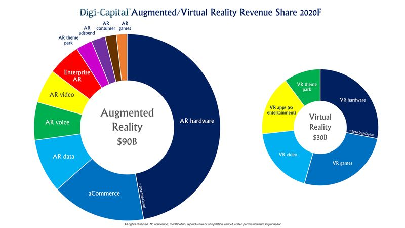 Augmented Reality-Virtual Reality - Forecasted Revenue Share For The Year 2020 - Digi-Capital