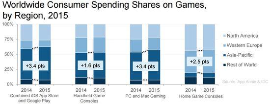 Worldwide Consumer Spending Shares on Games, by Region, 2015 - App Annie