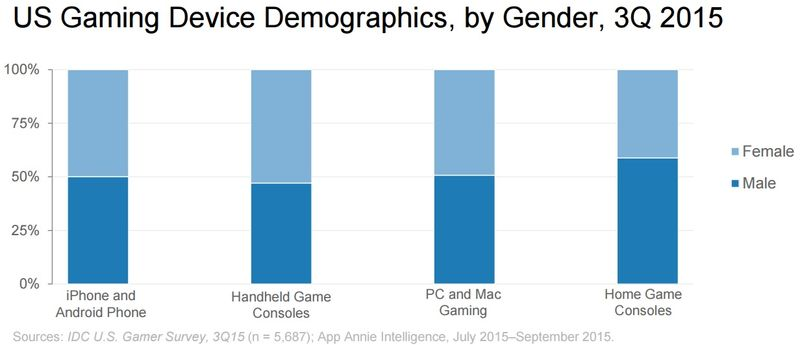 US Gaming Device Demographics, by Gender, Q3 2015 - App Annie