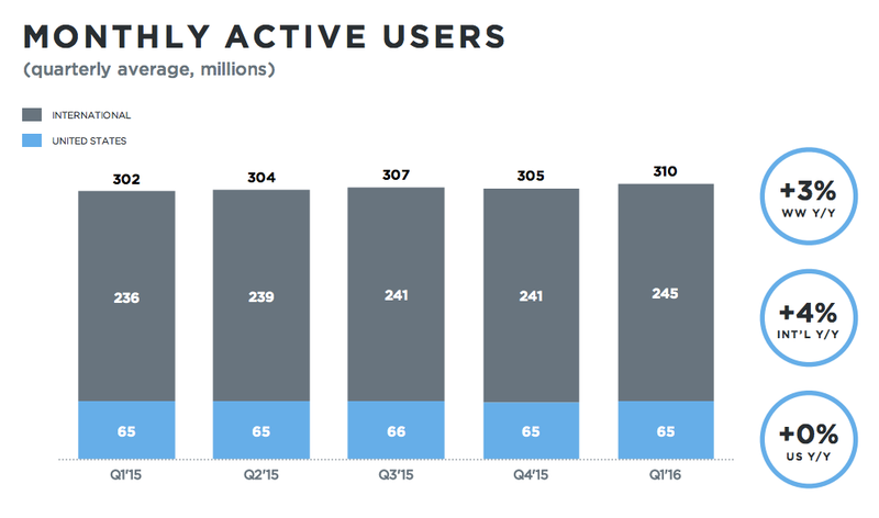 Twitter Monthly Active Users (MAUs) by Quarter - US vs International Users - Q1 2015 Through Q1 2016 - TechCrunch