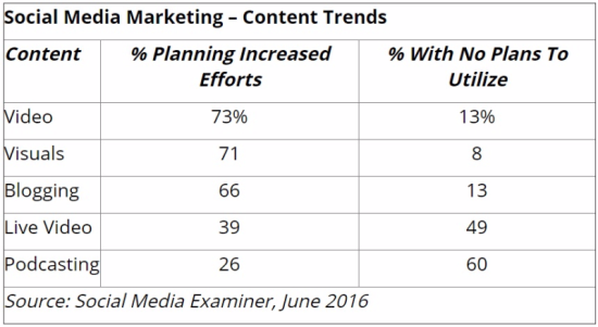 Social Media Marketing - Content Trends - Social Media Examiner, June 2016