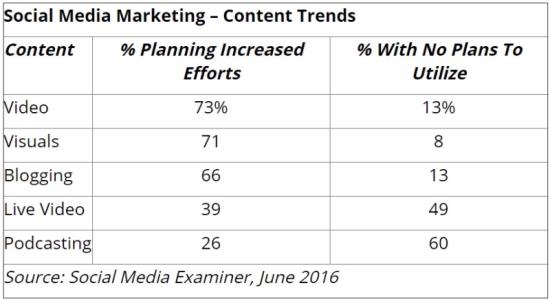 Social Media Marketing - Content Trends - Social Media Examiner, June 2016