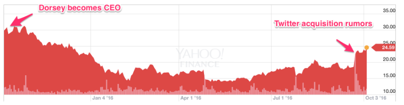 Twitter (NYSE-TWTR) stock price chart since Jack Dorsey became CEO through current acquisition rumors
