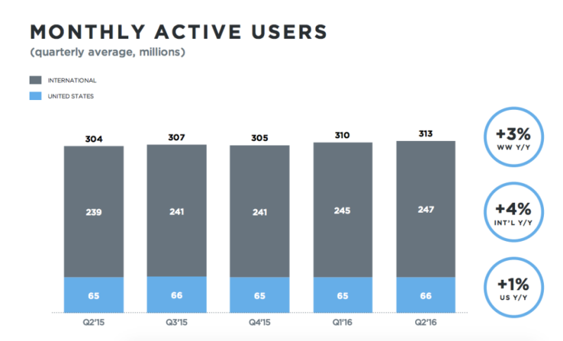 Twitter Monthly Active Users (MAUs) by Quarter - US vs International Users - Q2 2015 Through Q2 2016 - TechCrunch