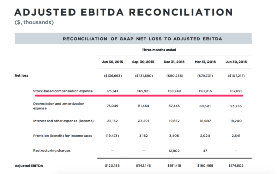 Twitter Adjusted EBITAD Reconcilation by Quarter - Q2 2015 Through Q2 2016 - TechCrunch