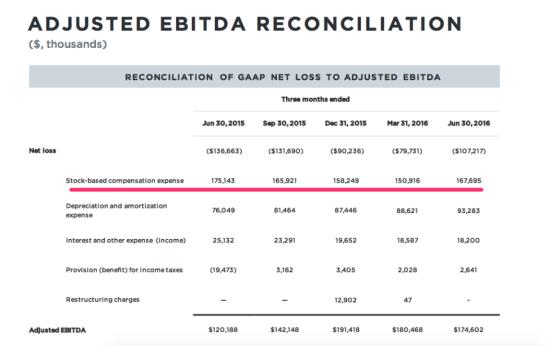 Twitter Adjusted EBITAD Reconcilation by Quarter - Q2 2015 Through Q2 2016 - TechCrunch