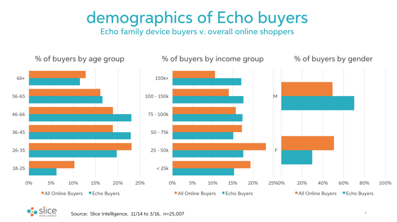 Demographics of Amazon Echo personal assistant devices