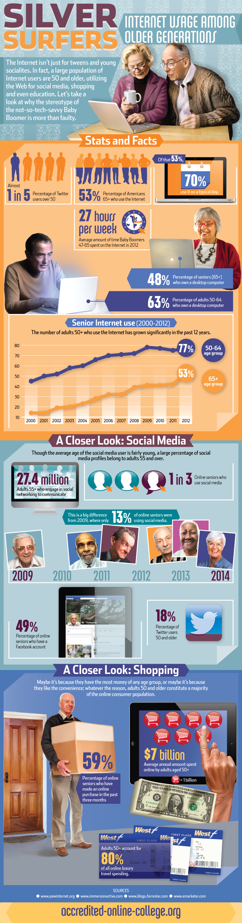 Baby Boomer utilization of Social Media stats and information