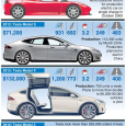 Tesla Motors - Vehicles Produced and Dates of Production