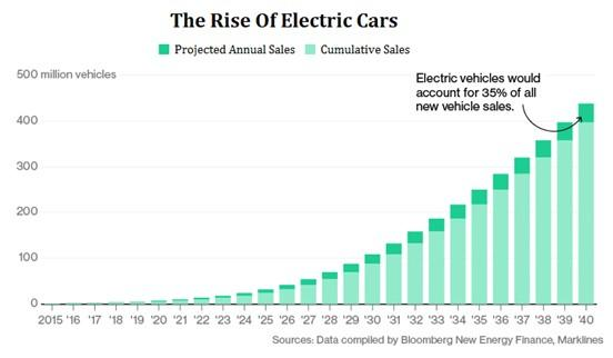 The Rise of Electric Cars - Bloomberg