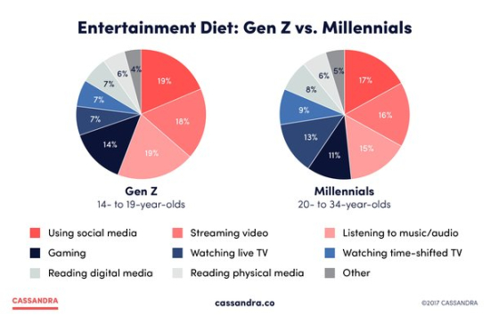Entertainment Diet - Millennials vs Gen-Z