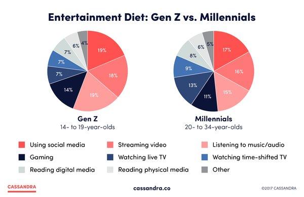 Entertainment Diet - Millennials vs Gen-Z