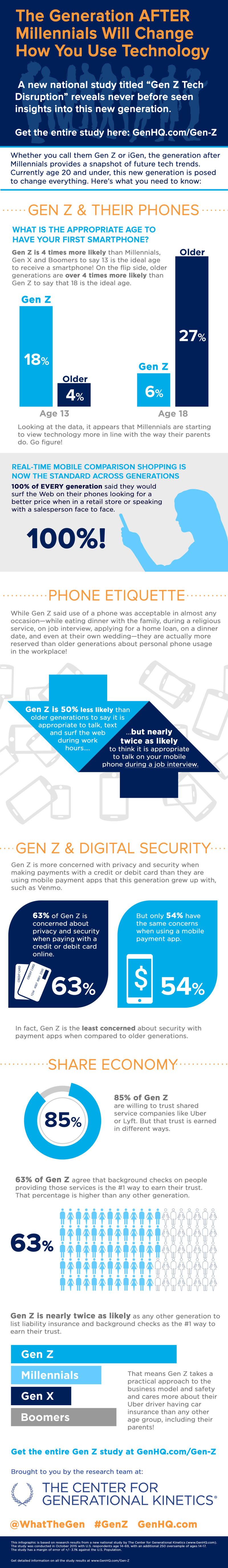 Gen-Z-Technology-c-2016-The-Center-for-Generational-Kinetics