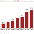 Internet Ad Revenue (In Billions $) and Annual Growth Rate - Social Media Advertising - Years 2012 Thorugh 2016 - IAB-pwC