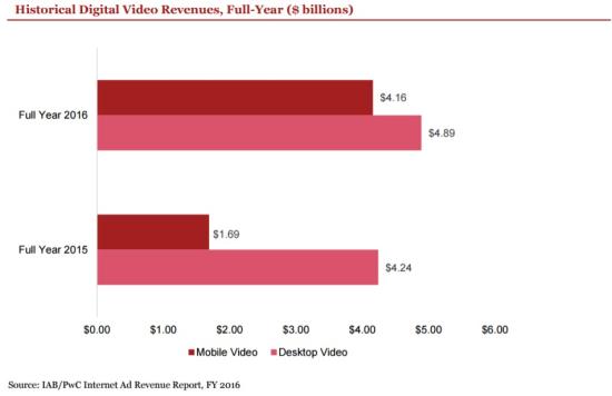 Internet Ad Revenue (In Billions $) - Mobile vs Desktop Video Ads - Year 2016 vs 2015 - IAB-pwC